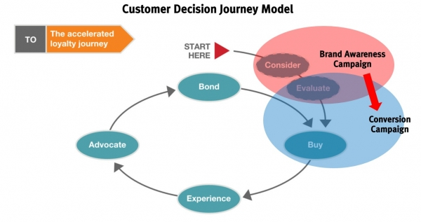 Customer Decision Journey Model