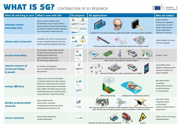 출처: What is 5G? – Infographic, European Commission, https://ec.europa.eu/digital-single-market/en/news/what-5g-infographic