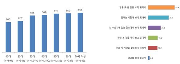 연령별 지상파 TV 프로그램 시청 여부(좌) 및 TV 이외의 매체를 이용해 지상파 프로그램을 시청한 이유(중복 응답) (출처 방통위)