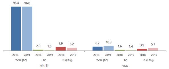 지상파 TV 프로그램 시청 방식 (지상파방송 시청방식은 지상파방송 시청자 5,923명(2019년), 6,913명(2018년) 기준, 출처 방통위)