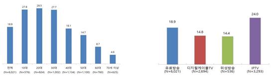 연령별 유료방송 VOD 이용률(좌) 및 가입 유료방송별 VOD 이용률 (출처 방통위)